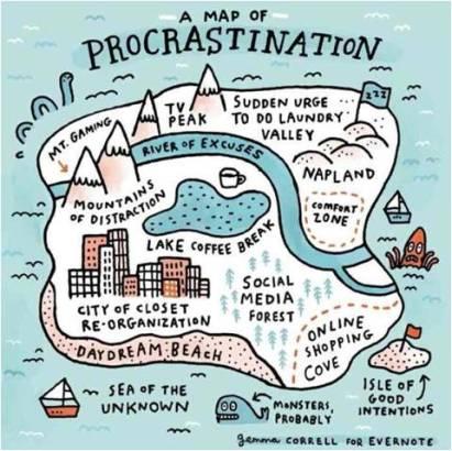 Map of Procrastination